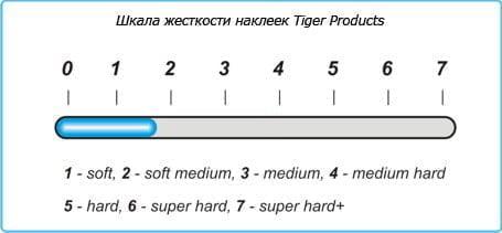 Жесткость наклейки Tiger Soft