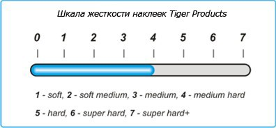 Жесткость наклейки Tiger Emerald